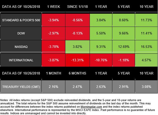 why did stocks drop  weekly update  u2013 october 29  2018